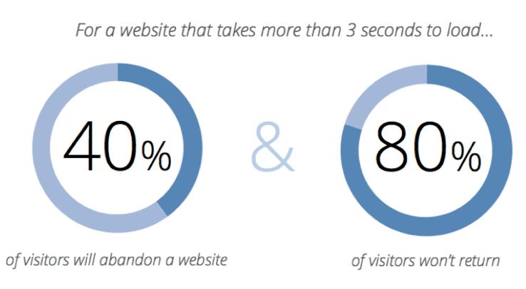 how Visitors abandon a website