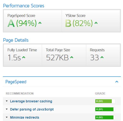 GTMetrix Speed Score