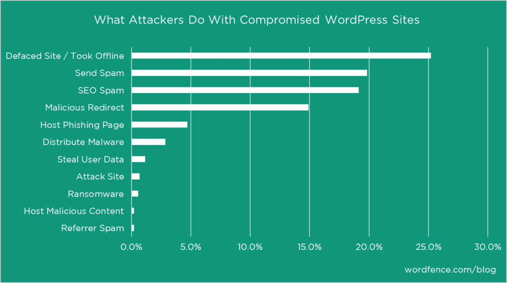 what attackers do to wordpress sites